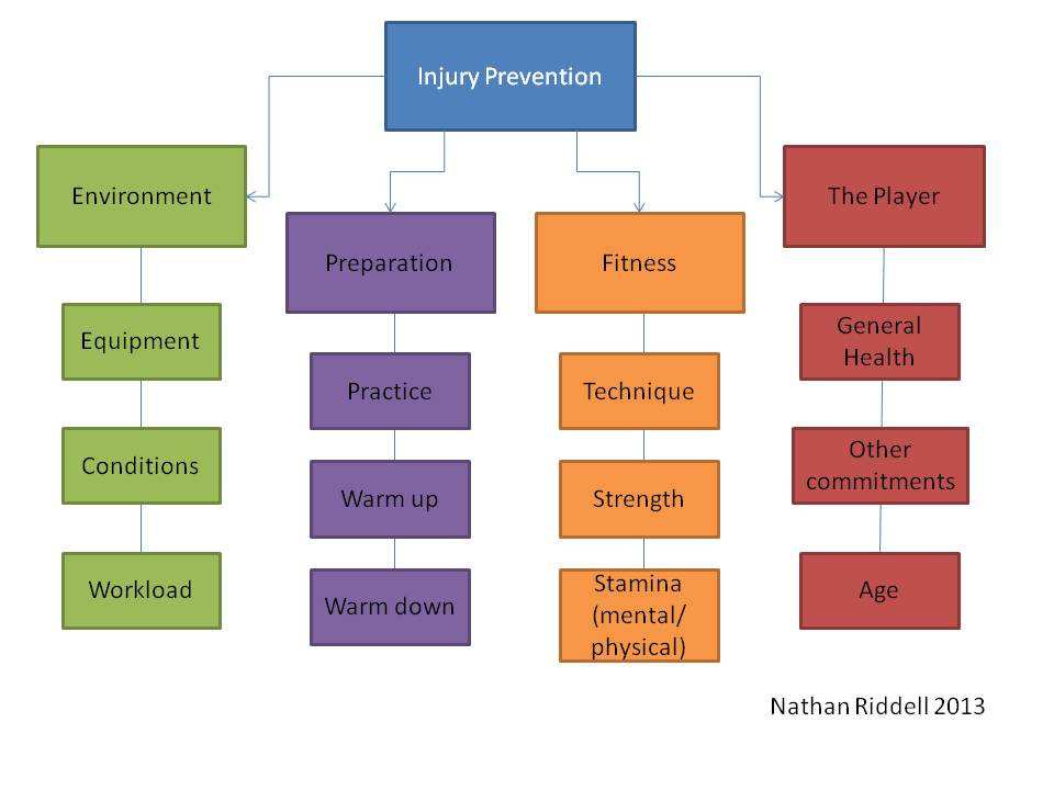 Injury Factors